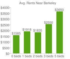 Graph of average rent prices for Berkeley